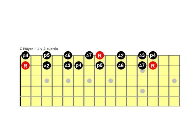 C Mayor 1 y 2 cuerda