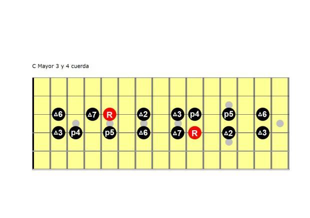 C Mayor 3 y 4 cuerda