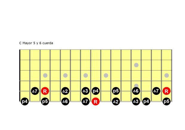 C Mayor 5 y 6 cuerda