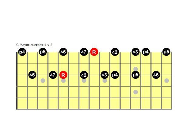 C Mayor cuerdas 1 y 3
