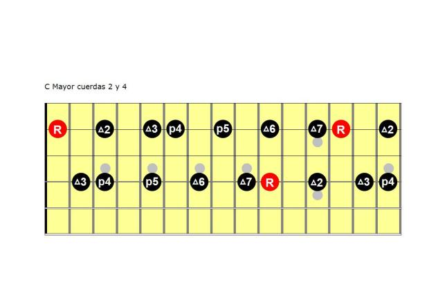 C Mayor cuerdas 2 y 4