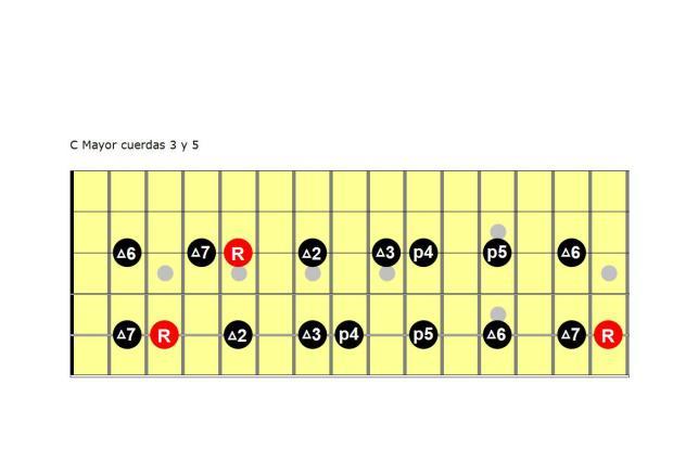 C Mayor cuerdas 3 y 5