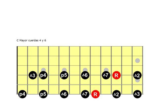 C Mayor cuerdas 4 y 6